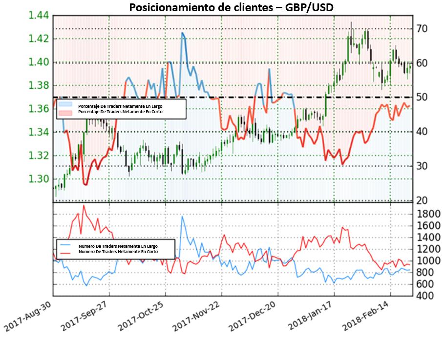 Posicionamiento de clientes sugiere fortaleza del Dólar en el GBP/USD