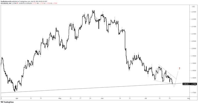 eur / usd chart 4h