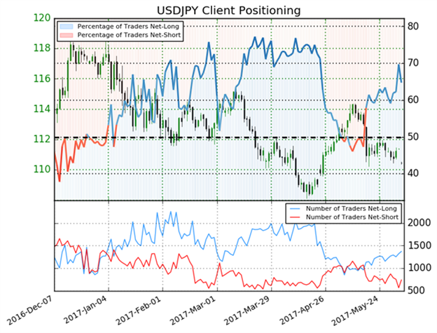 USD/JPY Dives on Increased JPY Labor Earnings