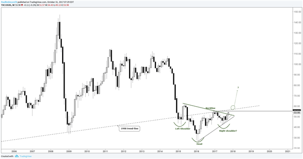Technical Outlook for Gold Price, Crude Oil, Copper, DAX & More