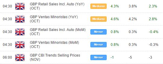 La libra se recupera gracias a buenas cifras de ventas minoristas