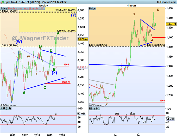 gold price forecast for 1600 using elliott wave theory.