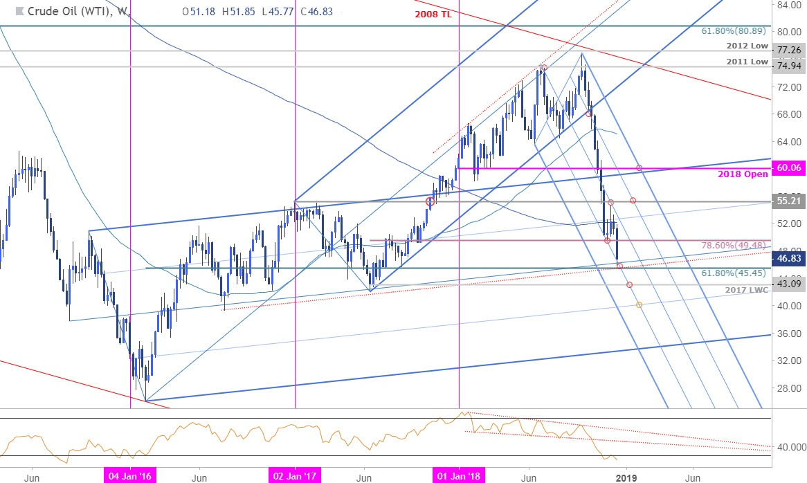 Crude Oil Weekly Price Chart - WTI