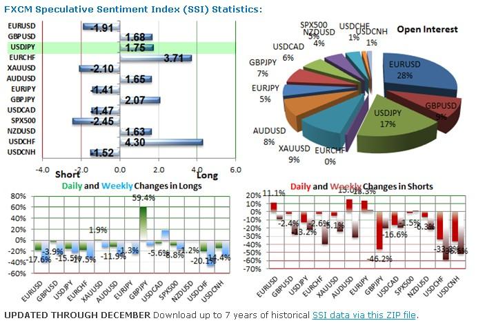 USD/JPY Análisis técnico: Aumenta su indecisión y cuerpos cortos se acortan