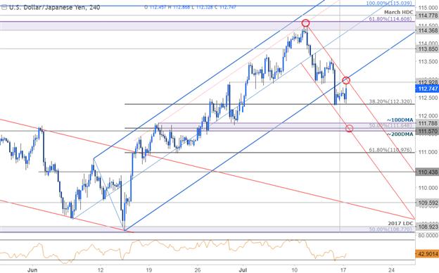 USD/JPY 240 Min. Chart