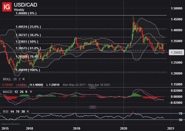 Grafico dei prezzi USD CAD Previsioni tecniche del dollaro canadese