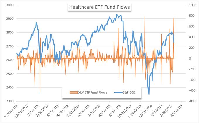 XLV etf price chart