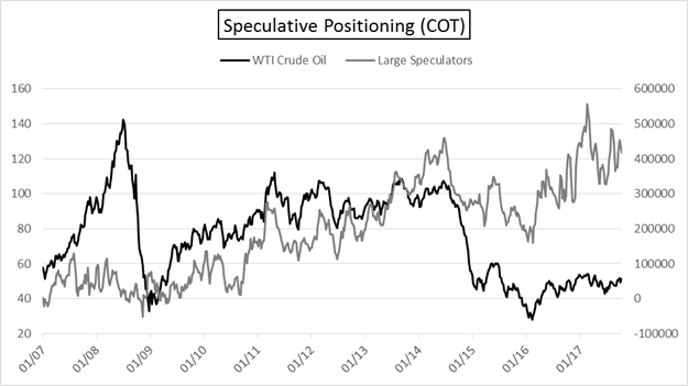 Cot Eur Usd Cad Prices Correct Futures Positioning