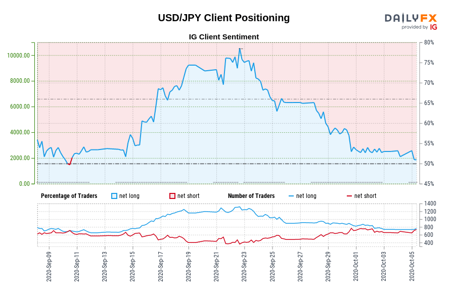 USD/JPY IG Client Sentiment: Our data shows traders are now net-short USD/JPY for the first time since Sep 10, 2020 when USD/JPY traded near 106.17.