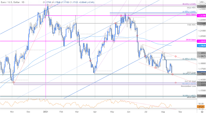 EUR/USD Plunge Targets Key Support at 2021 Low