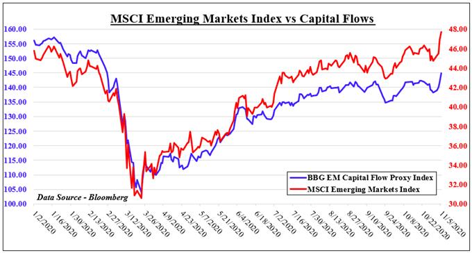 Il dollaro USA è affondato al comando elettorale di Biden, il capitale affluirà nei mercati emergenti?