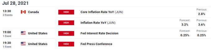 Canadian Dollar Forecast: USD/CAD Drop on the Horizon