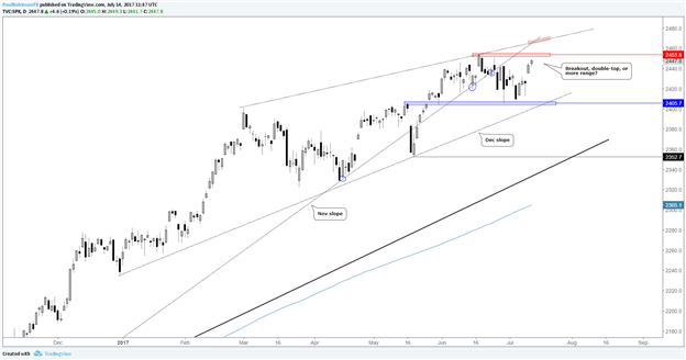 S&P 500 Approaching Record Highs Lends to a Couple of Possibilities