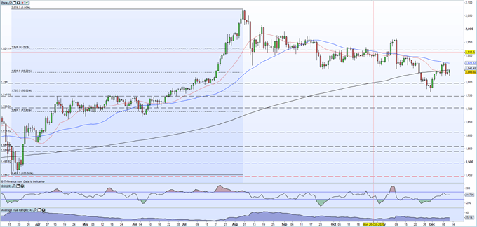 Gold Price Boosted by Risk-Off Move, US Dollar May Hinder XAUUSD Rally Next Week
