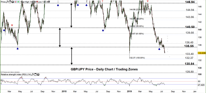 GBP/JPY price daily chart 18-07-19 Zoomed out