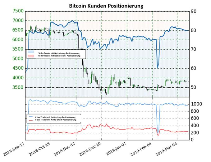 Bitcoin: Leichter Abbau der Long-to-Short Positionen