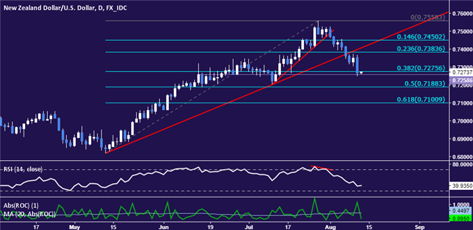 NZD/USD Technical Analysis: Kiwi Drops Most in 7 Months