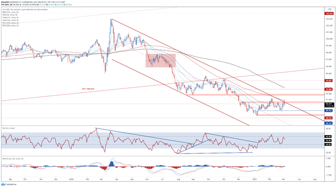 US Dollar Price Forecast: USD Rebound Fading as Real Yields Turn Lower