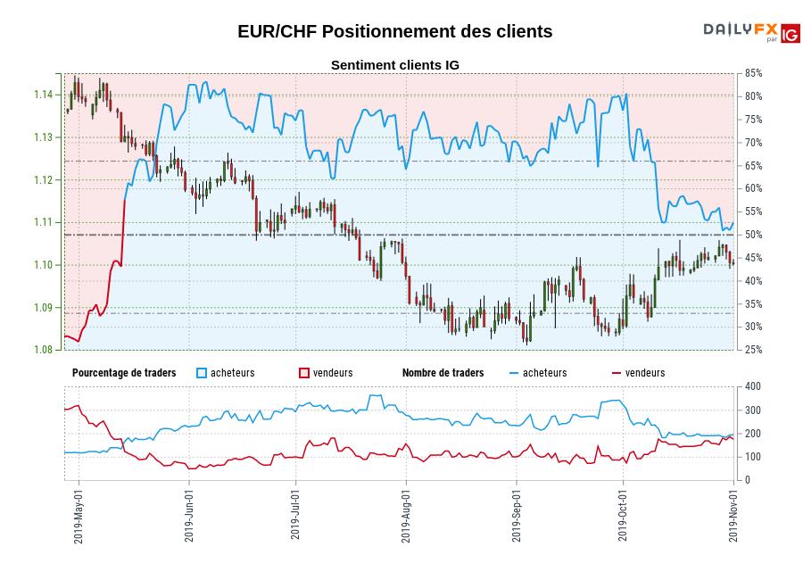 EUR/CHF SENTIMENT CLIENT IG : Les traders sont la vente EUR/CHF pour la première fois depuis mai 13, 2019 quand EUR/CHF se négocié à 1,13.