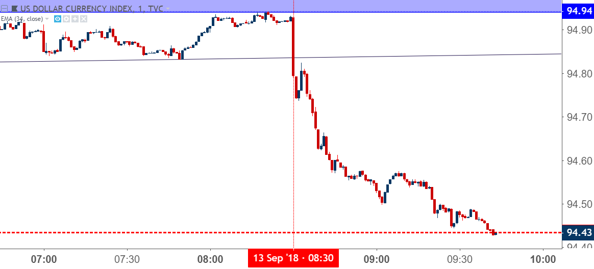 us dollar usd one minute chart