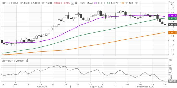 EUR/USD Outlook Still Bearish But Bounce Due