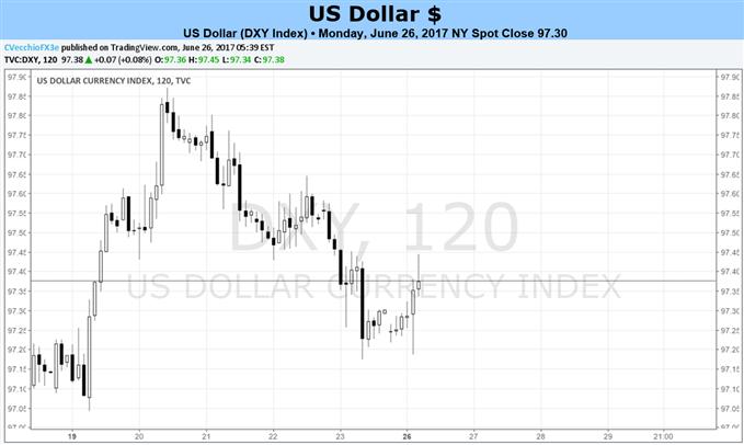 US-Dollar steht diese Woche vor einer Fülle an Wirtschaftsdaten