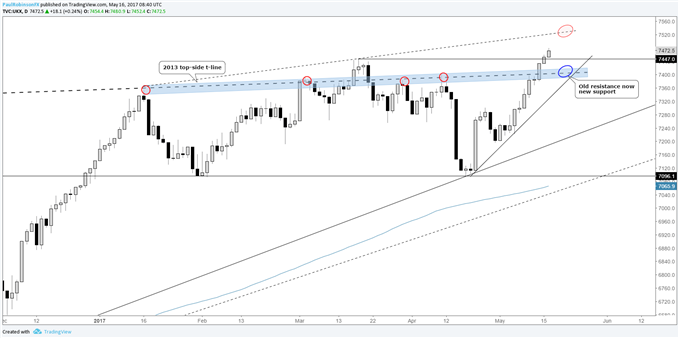 FTSE 100 Tech Update: Big Line of Former Resistance to Turn Support on a Dip