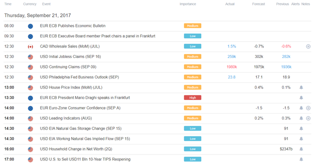 DailyFX Morning Digest: US Dollar Getting Much Needed Lift from FOMC