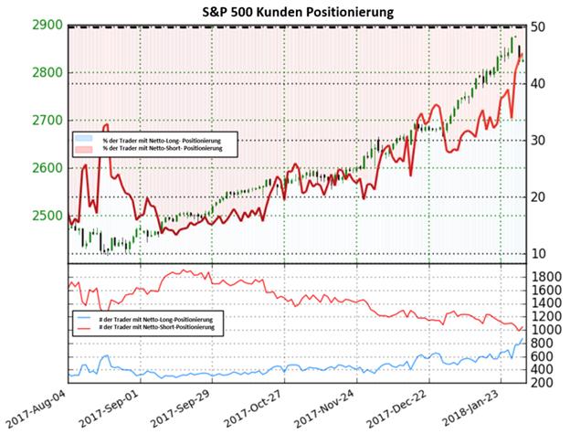 S&P 500: Anstieg in Netto-Long-Positionen könnte ein Signal für eine bärische Trendumkehr sein