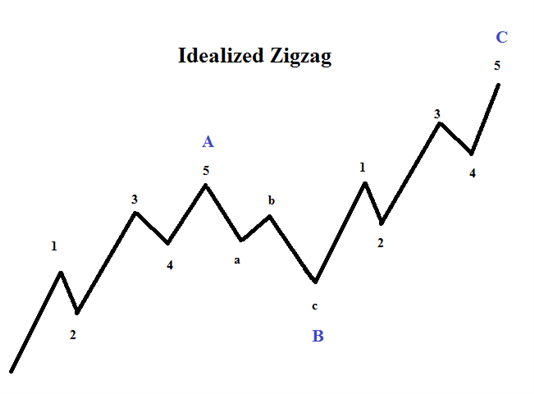 Elliott Wave Patterns: What is a Zigzag?