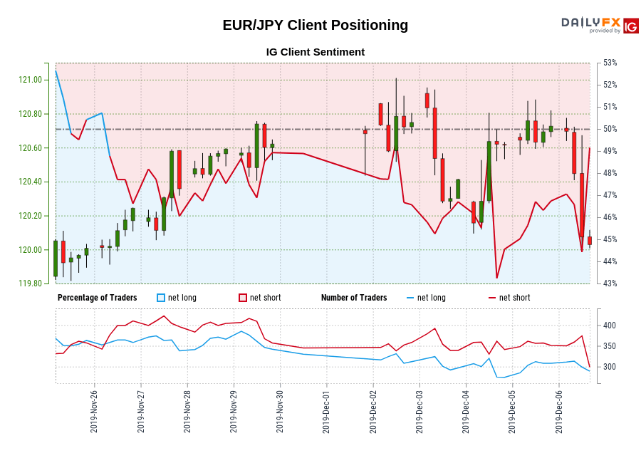 EUR/JPY IG Client Sentiment: Our data shows traders are now net-long EUR/JPY for the first time since Nov 26, 2019 when EUR/JPY traded near 120.24.