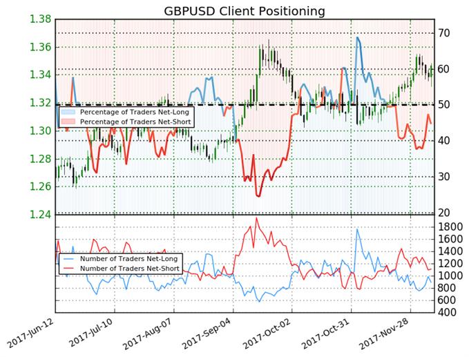 British Pound Trades Mixed Despite Moving Higher