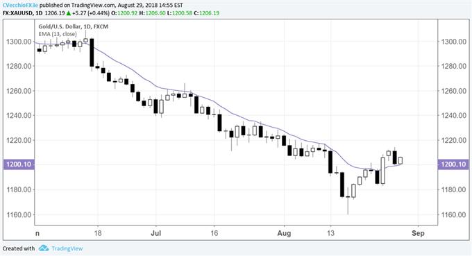 Gold Price Reversal Gaining Legitimacy