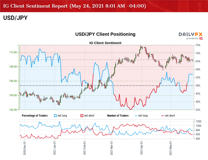 USD/JPY Attempts to Reverse Ahead of Monthly Low with US PCE on Tap