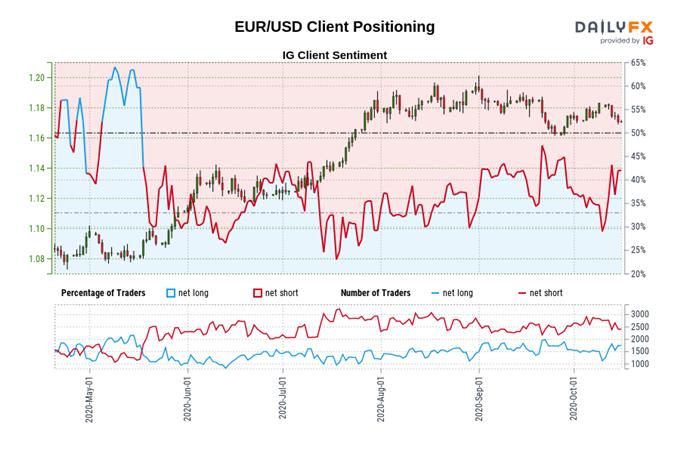 Prospettive EUR / USD: vulnerabile a ulteriori perdite in caso di inflazione ridotta