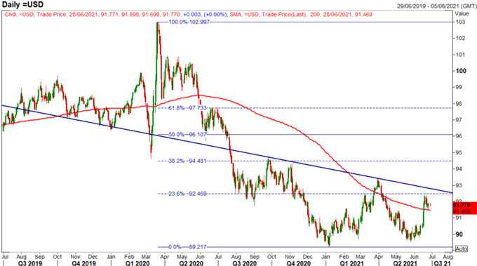 AUD/CAD May Be a Catch-Up Trade in Q3: Q3 Top Trading Opportunities