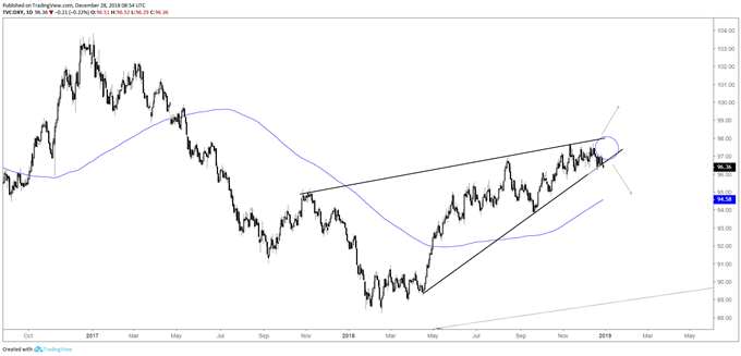 DXY daily chart.