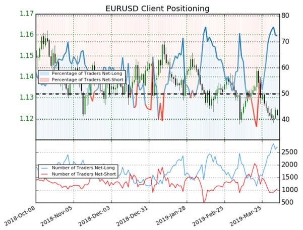 EURUSD : l'indicateur Sentiment, du positionnement des traders, donne des signaux mixtes