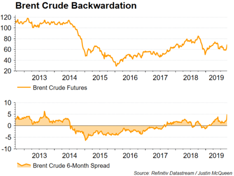 Crude Oil Price Outlook: Oil Backwardation Highest in 6 Years