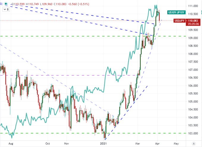 USDJPY Outlook A Correction or Reversal of the Prevailing Bull Trend?