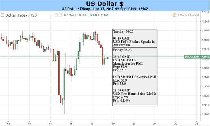 US Dollar Caught Between Upbeat Fed, Skeptical Markets