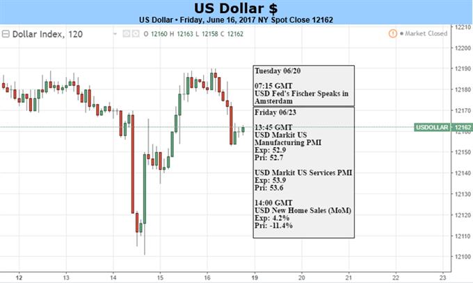US-Dollar zwischen optimistischer Fed und skeptischen Märkten gefangen