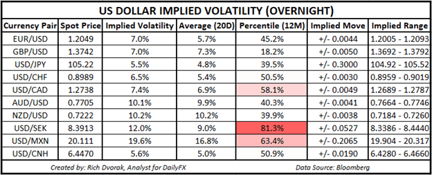 USD Price Chart Outlook US Dollar Implied Volatility Trading Ranges EURUSD AUDUSD USDCAD