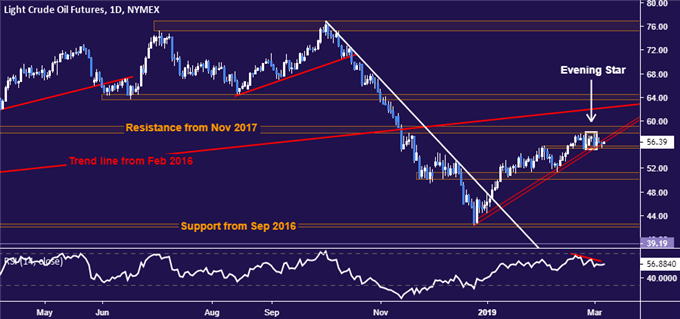 Crude oil price chart - daily