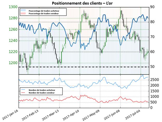 Selon le positionnement des traders, les perspectives de l'or sont mitigées