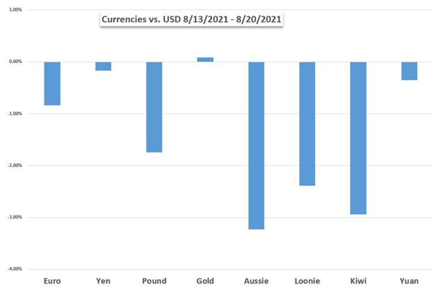 Hiệu suất của đồng USD