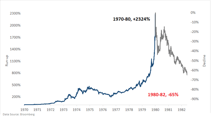 Gold chart market bubble 1970s