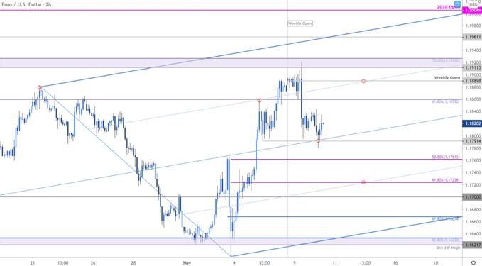 Euro Price Chart - EUR/USD 120min - Euro vs US Dollar Trade Outlook - Technical Forecast