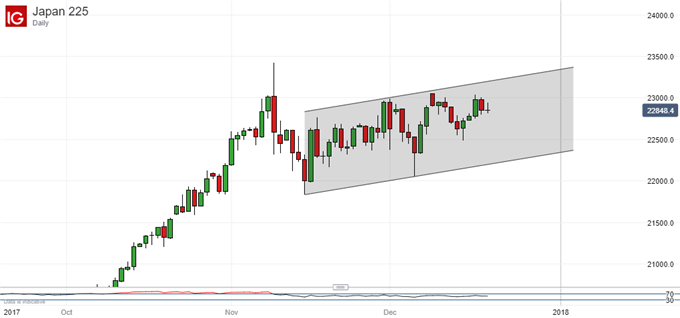 Nikkei 225 Technical Analysis: Play Range Until '18 Trends Emerge
