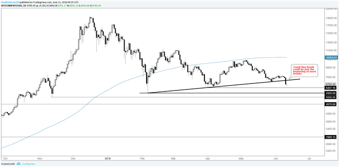 BTC/USD daily log chart, trend-line break could be beginning of more levels breaking